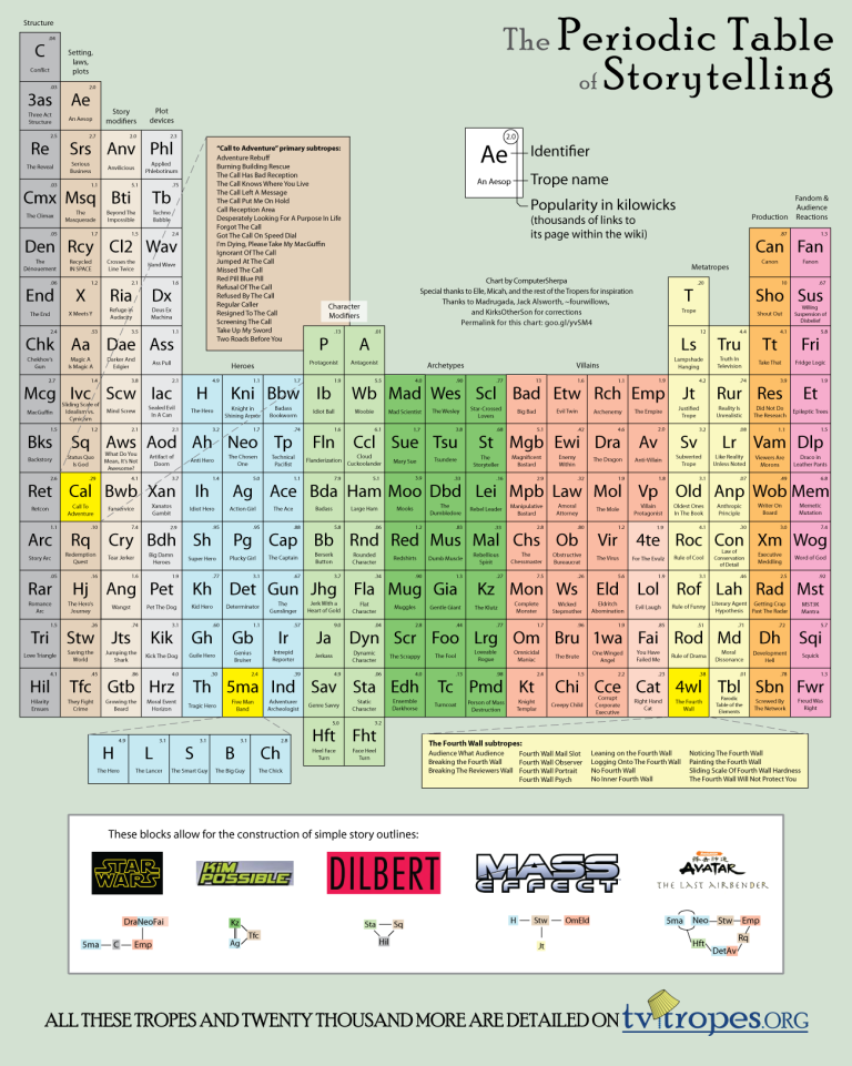 periodic_table_of_storytelling_by_computersherpa